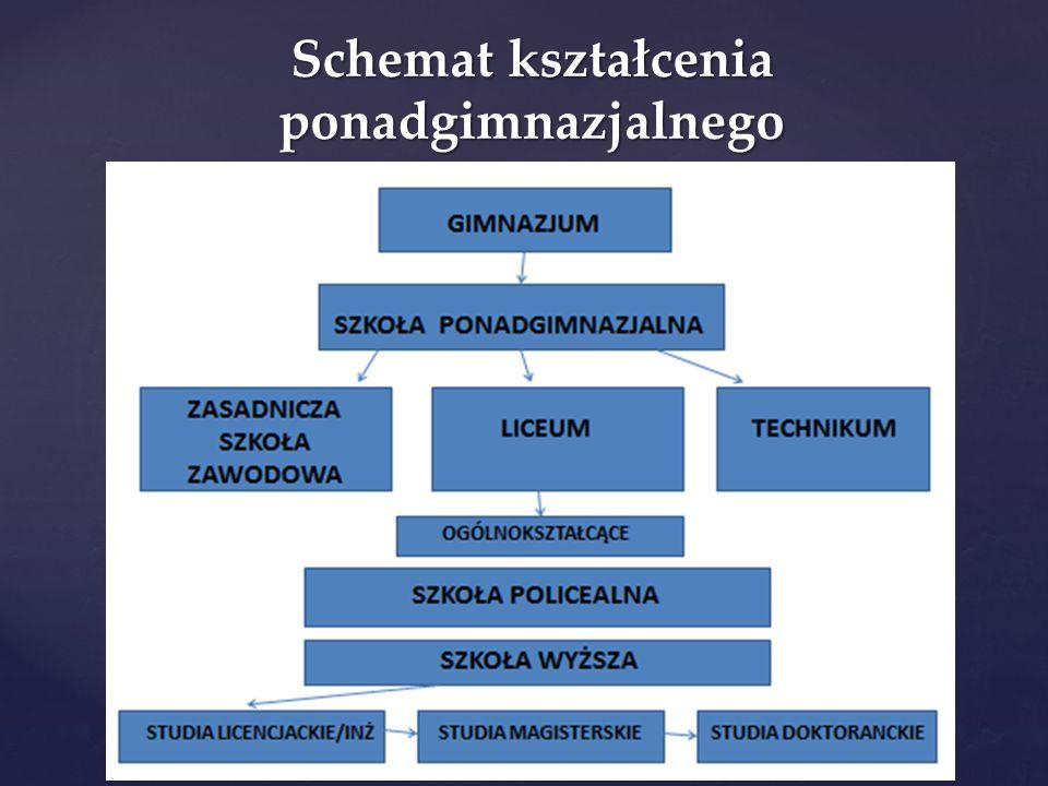Schemat kształcenia ponadgimnazjalnego