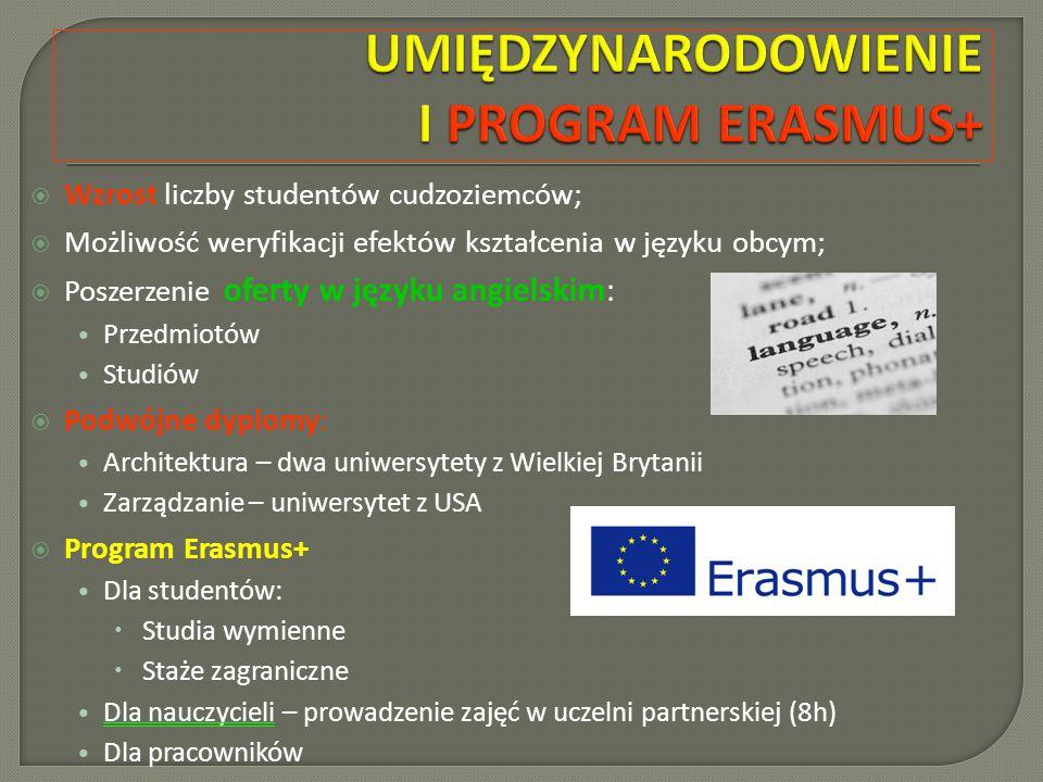  Wzrost liczby studentów cudzoziemców;  Możliwość weryfikacji efektów kształcenia w języku obcym;  Poszerzenie oferty w języku angielskim: Przedmiotów Studiów  Podwójne dyplomy: Architektura – dwa uniwersytety z Wielkiej Brytanii Zarządzanie – uniwersytet z USA  Program Erasmus+ Dla studentów:  Studia wymienne  Staże zagraniczne Dla nauczycieli – prowadzenie zajęć w uczelni partnerskiej (8h) Dla pracowników
