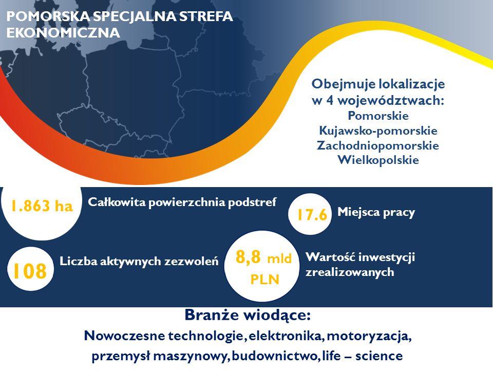 Całkowita powierzchnia podstref Liczba aktywnych zezwoleń Miejsca pracy Wartość inwestycji zrealizowanych 1.863 ha 108 17.6 8,8 mld PLN Branże wiodące