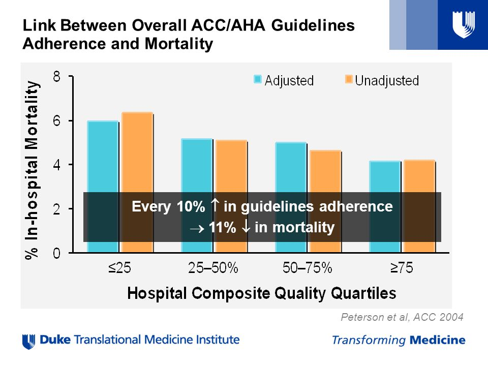 Peterson et al, ACC 2004 Link Between Overall ACC/AHA Guidelines Adherence and Mortality Every 10%  in guidelines adherence  11%  in mortality