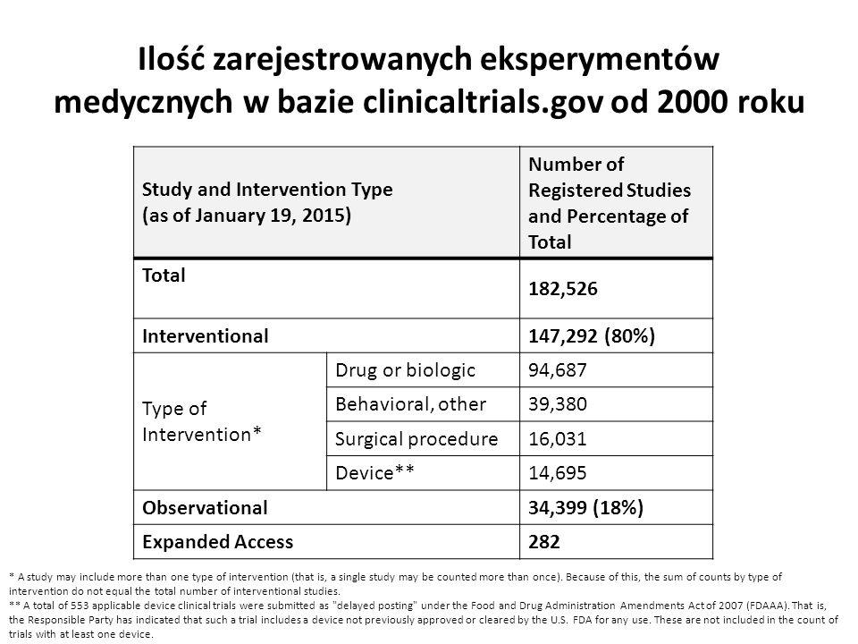 Ilość zarejestrowanych eksperymentów medycznych w bazie clinicaltrials.gov od 2000 roku Study and Intervention Type (as of January 19, 2015) Number of