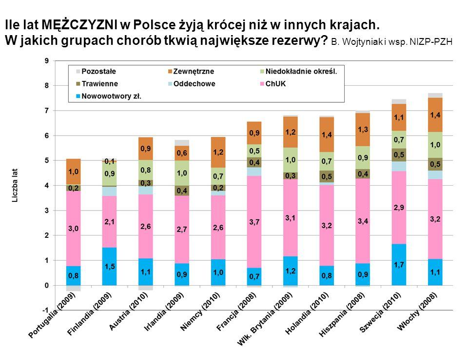 Ile lat MĘŻCZYZNI w Polsce żyją krócej niż w innych krajach. W jakich grupach chorób tkwią największe rezerwy? B. Wojtyniak i wsp. NIZP-PZH