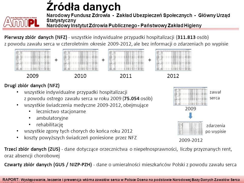 RAPORT : Występowanie, leczenie i prewencja wtórna zawałów serca w Polsce Ocena na podstawie Narodowej Bazy Danych Zawałów Serca AMI-PL 2009-2012 Źród