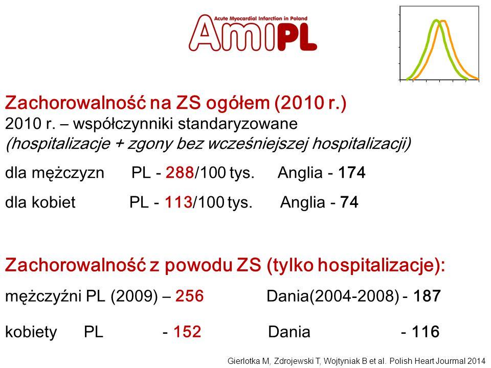 Zachorowalność na ZS ogółem (2010 r.) 2010 r. – współczynniki standaryzowane (hospitalizacje + zgony bez wcześniejszej hospitalizacji) dla mężczyzn PL