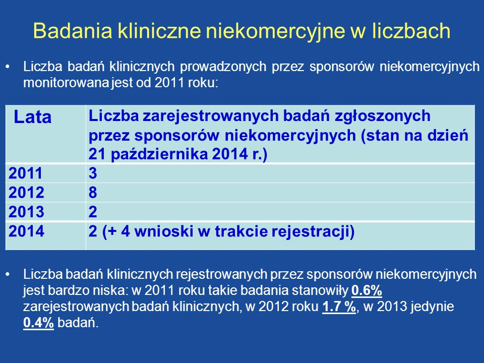 Badania kliniczne niekomercyjne w liczbach Liczba badań klinicznych prowadzonych przez sponsorów niekomercyjnych monitorowana jest od 2011 roku: Liczb