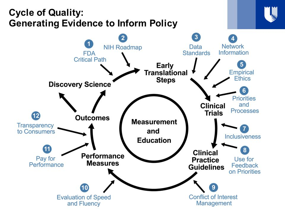 Cycle of Quality: Generating Evidence to Inform Policy