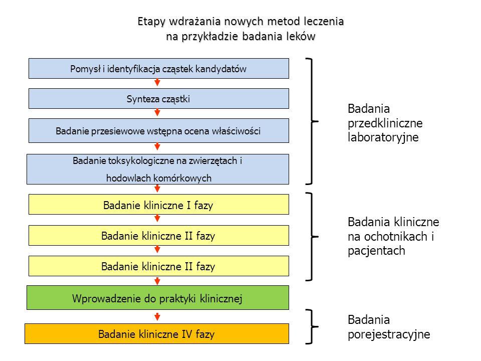 Wprowadzenie do praktyki klinicznej Badanie kliniczne I fazy Badanie toksykologiczne na zwierzętach i hodowlach komórkowych Badanie przesiewowe wstępn