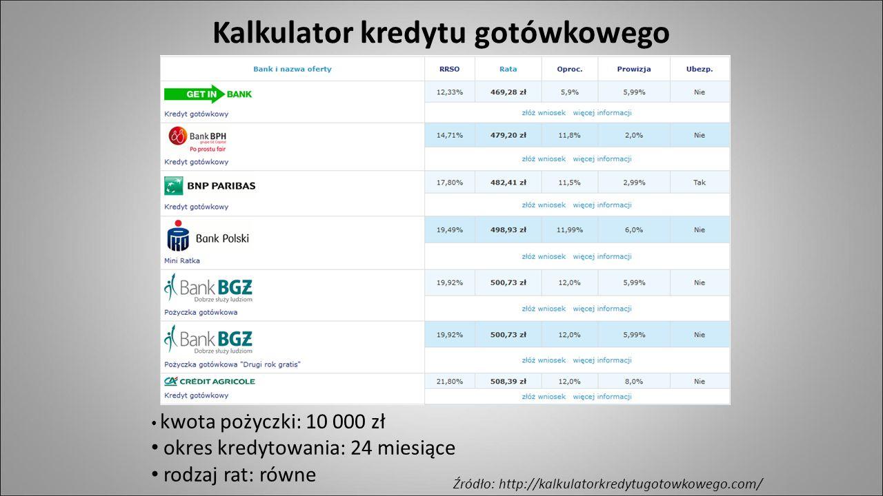  Rodzaje kredytów konsumpcyjnych  Kredyt konsumencki (definicja, cechy, RRSO)  Pożyczka gotówkowa  Zestawienie kredytów konsumenckich  Kredyt studencki  Sprzedaż na raty