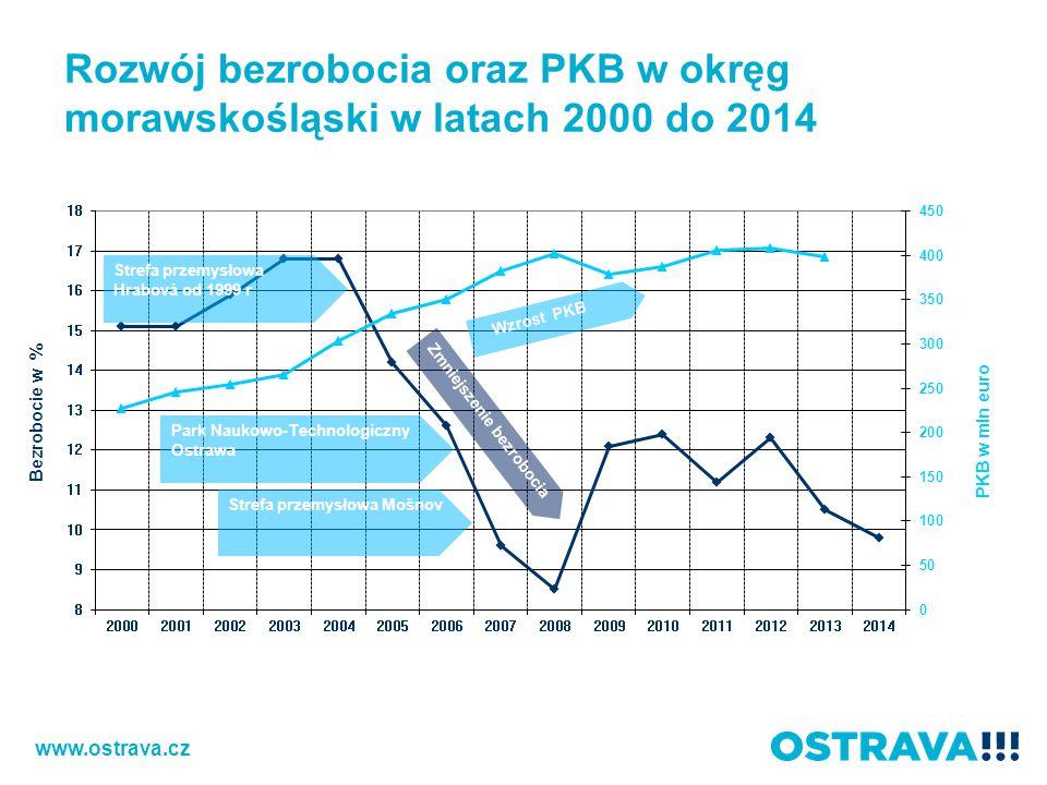 Rozwój bezrobocia oraz PKB w okręg morawskośląski w latach 2000 do 2014 www.ostrava.cz