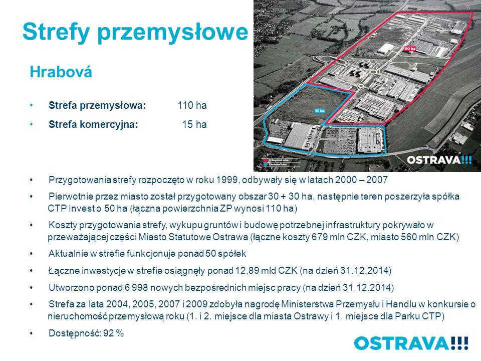 Hrabová Strefa przemysłowa: 110 ha Strefa komercyjna: 15 ha Przygotowania strefy rozpoczęto w roku 1999, odbywały się w latach 2000 – 2007 Pierwotnie przez miasto został przygotowany obszar 30 + 30 ha, następnie teren poszerzyła spółka CTP Invest o 50 ha (łączna powierzchnia ZP wynosi 110 ha) Koszty przygotowania strefy, wykupu gruntów i budowę potrzebnej infrastruktury pokrywało w przeważającej części Miasto Statutowe Ostrawa (łączne koszty 679 mln CZK, miasto 560 mln CZK) Aktualnie w strefie funkcjonuje ponad 50 spółek Łączne inwestycje w strefie osiągnęły ponad 12,89 mld CZK (na dzień 31.12.2014) Utworzono ponad 6 998 nowych bezpośrednich miejsc pracy (na dzień 31.12.2014) Strefa za lata 2004, 2005, 2007 i 2009 zdobyła nagrodę Ministerstwa Przemysłu i Handlu w konkursie o nieruchomość przemysłową roku (1.