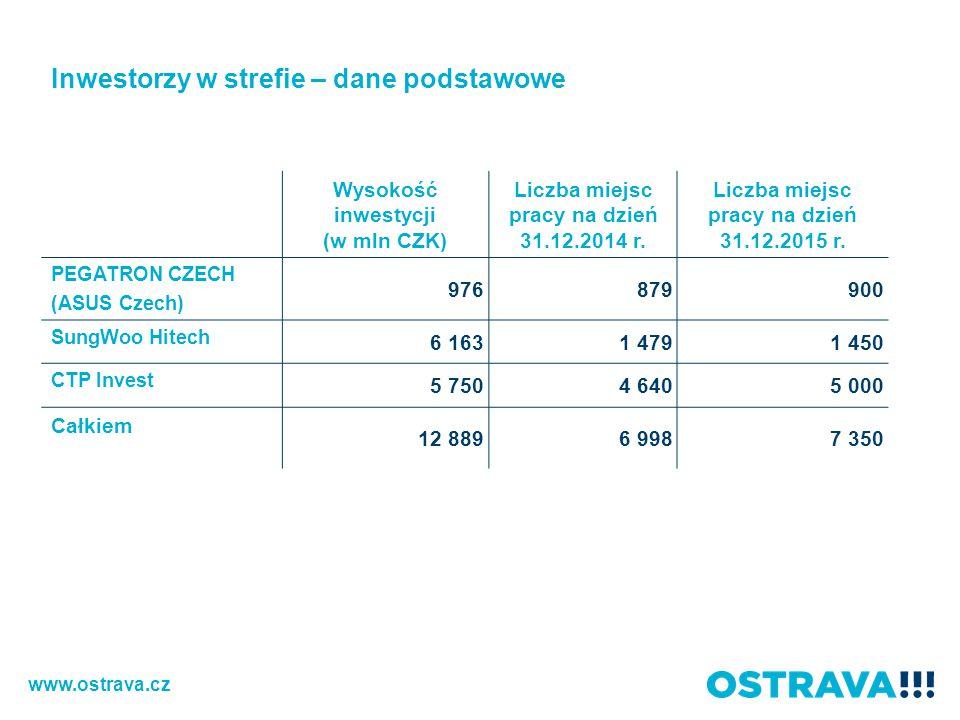 Wysokość inwestycji (w mln CZK) Liczba miejsc pracy na dzień 31.12.2014 r.