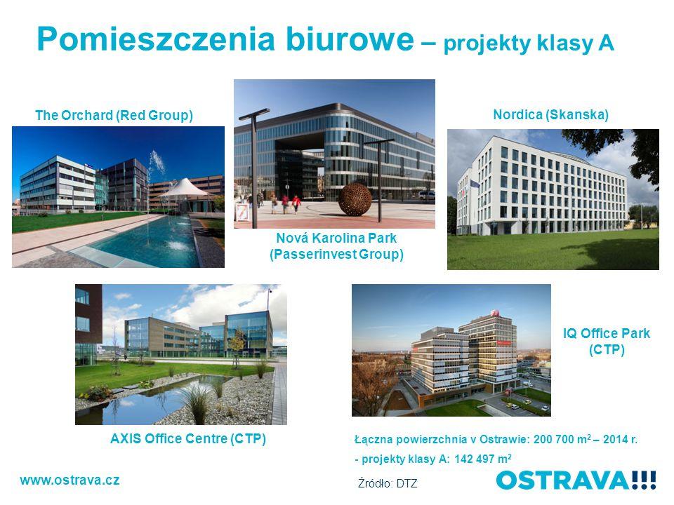 Pomieszczenia biurowe – projekty klasy A The Orchard (Red Group) Nordica (Skanska) Nová Karolina Park (Passerinvest Group) AXIS Office Centre (CTP) Łączna powierzchnia v Ostrawie: 200 700 m 2 – 2014 r.