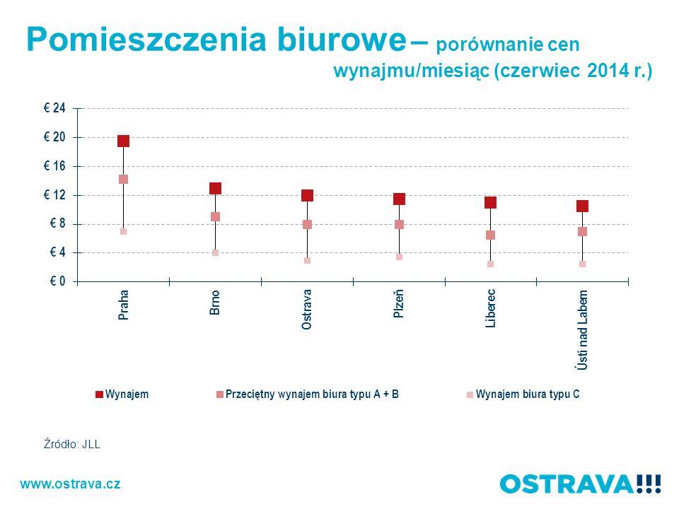 Pomieszczenia biurowe – porównanie cen wynajmu/miesiąc (czerwiec 2014 r.) Źródło: JLL www.ostrava.cz