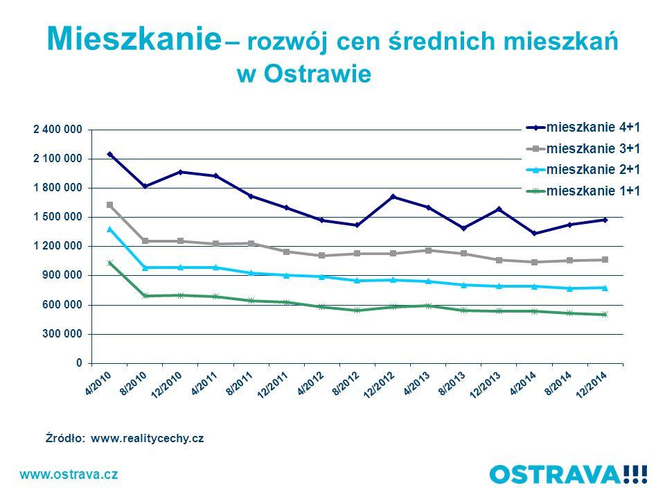 Mieszkanie – rozwój cen średnich mieszkań w Ostrawie Źródło: www.realitycechy.cz www.ostrava.cz