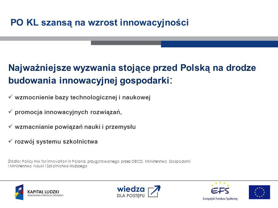 PO KL szansą na wzrost innowacyjności Najważniejsze wyzwania stojące przed Polską na drodze budowania innowacyjnej gospodarki : wzmocnienie bazy technologicznej i naukowej promocja innowacyjnych rozwiązań, wzmacnianie powiązań nauki i przemysłu rozwój systemu szkolnictwa Źródło: Policy mix for innovation in Poland, przygotowanego przez OECD, Ministerstwo Gospodarki i Ministerstwo Nauki i Szkolnictwa Wyższego