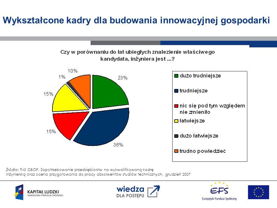 Wykształcone kadry dla budowania innowacyjnej gospodarki Pod koniec pierwszego półrocza 2007 roku, nieobsadzonych pozostawało 30 756 stanowisk przeznaczonych dla specjalistów oraz pracowników technicznych średniego szczebla.