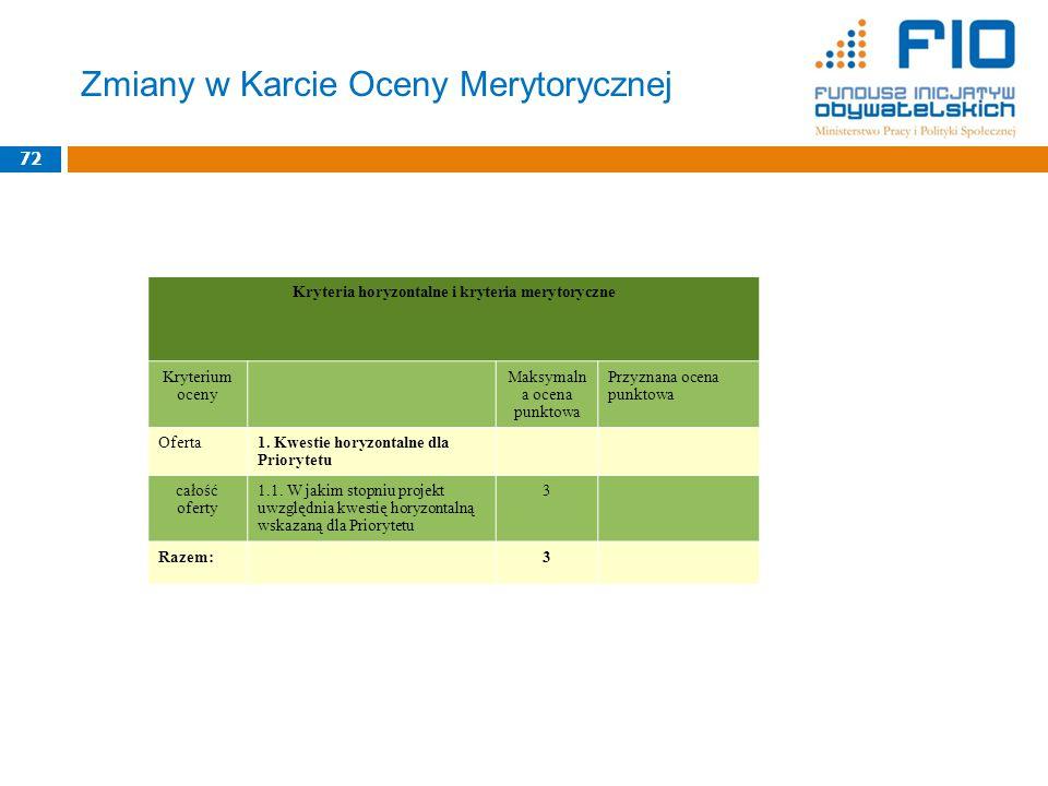 Zmiany w Karcie Oceny Merytorycznej 72 Kryteria horyzontalne i kryteria merytoryczne Kryterium oceny Maksymaln a ocena punktowa Przyznana ocena punktowa Oferta1.