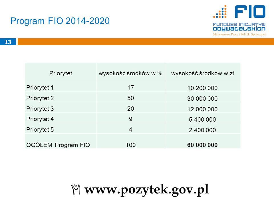 Program FIO 2014-2020 13 Priorytetwysokość środków w %wysokość środków w zł Priorytet 117 10 200 000 Priorytet 250 30 000 000 Priorytet 320 12 000 000