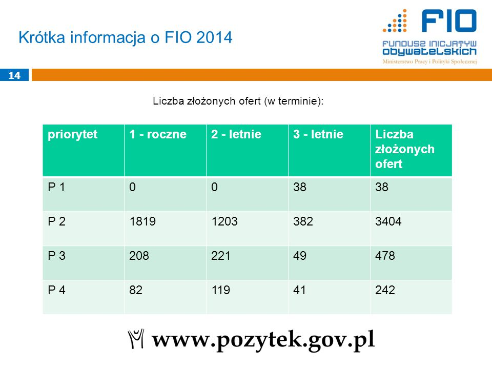 Krótka informacja o FIO 2014 14 Liczba złożonych ofert (w terminie): priorytet1 - roczne2 - letnie3 - letnieLiczba złożonych ofert P 10038 P 2181912033823404 P 320822149478 P 48211941242
