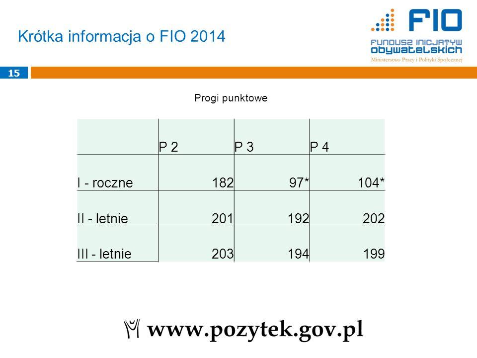 Krótka informacja o FIO 2014 15 Progi punktowe P 2P 3P 4 I - roczne18297*104* II - letnie201192202 III - letnie203194199