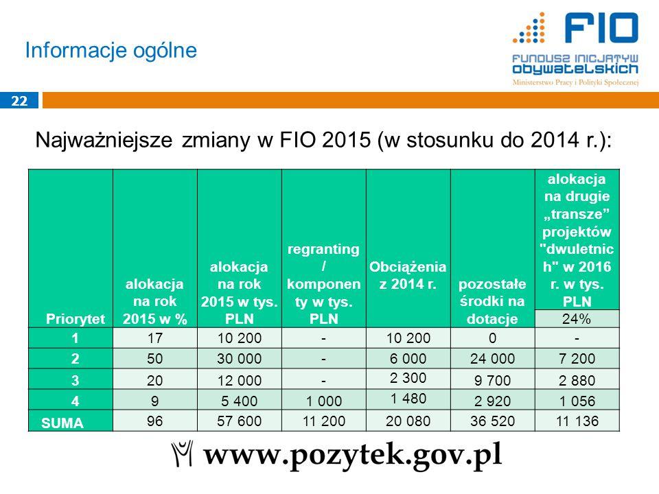 Informacje ogólne 22 Najważniejsze zmiany w FIO 2015 (w stosunku do 2014 r.): Priorytet alokacja na rok 2015 w % alokacja na rok 2015 w tys.