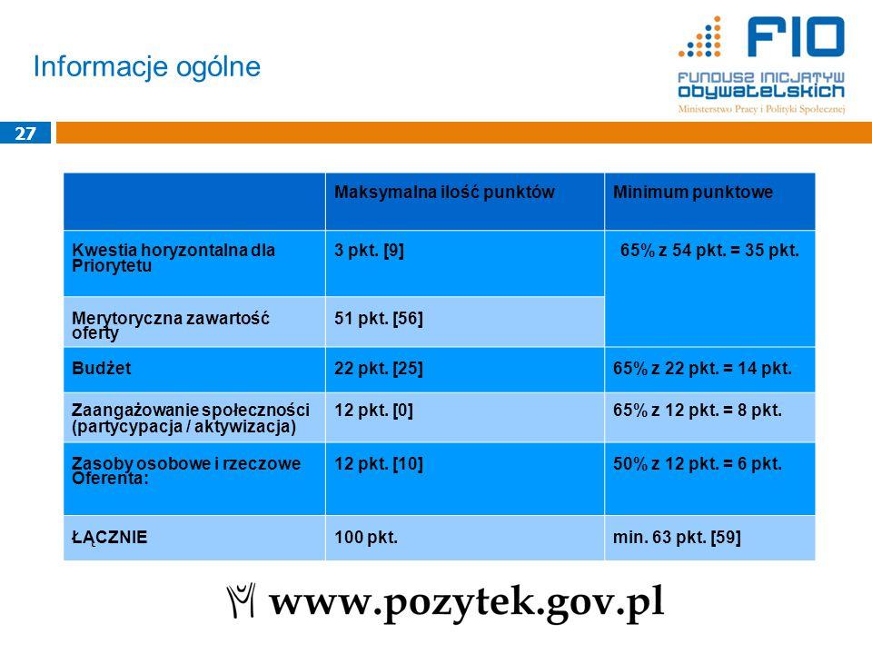 Informacje ogólne 27 Maksymalna ilość punktówMinimum punktowe Kwestia horyzontalna dla Priorytetu 3 pkt.