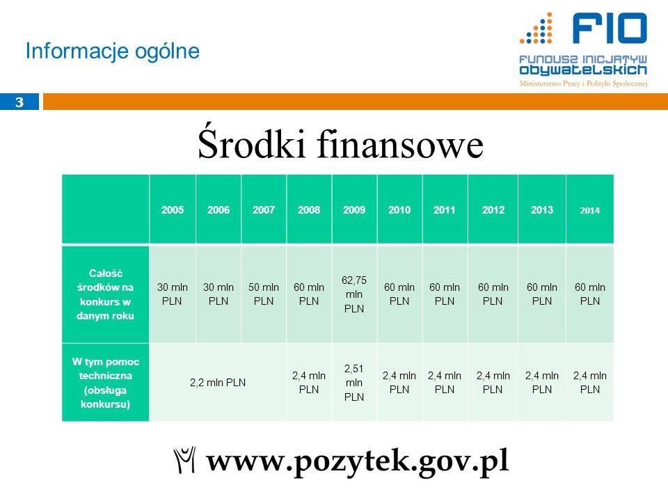 Informacje ogólne 3 Środki finansowe 200520062007200820092010201120122013 2014 Całość środków na konkurs w danym roku 30 mln PLN 50 mln PLN 60 mln PLN