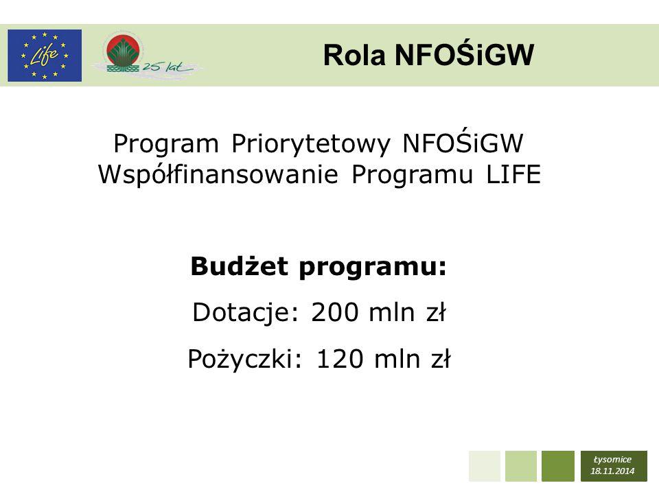 Łysomice 18.11.2014 Rola NFOŚiGW Program Priorytetowy NFOŚiGW Współfinansowanie Programu LIFE Budżet programu: Dotacje: 200 mln zł Pożyczki: 120 mln z