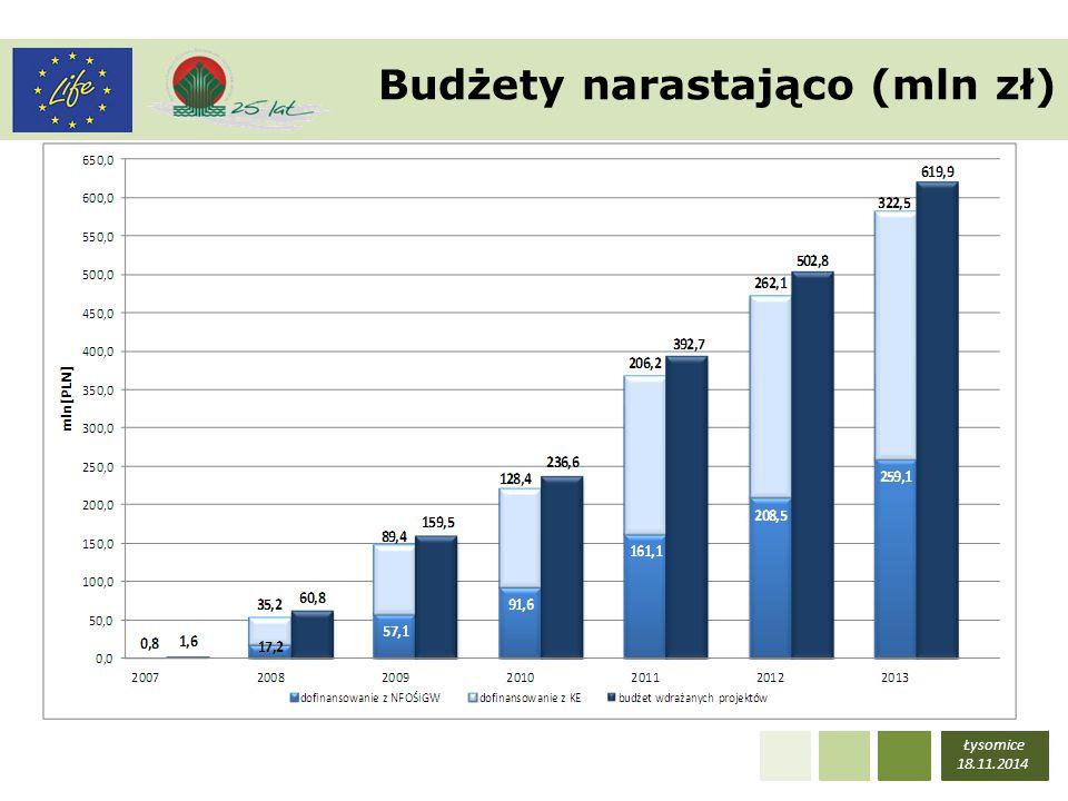 Łysomice 18.11.2014 Instrument LIFE+ (podsumowanie) Na 290 złożonych wniosków podpisano 64 umowy, w tym: 37 umów - Przyroda i różnorodność biologiczna 17 umów - Polityka i zarządzanie w zakresie środowiska 10 umów – Informacja i komunikacja Łączna wartość projektów – 619,9 mln zł Dofinansowanie KE – 79,4 mln EUR / 322 mln zł Dofinansowanie NFOŚiGW – 251 mln zł
