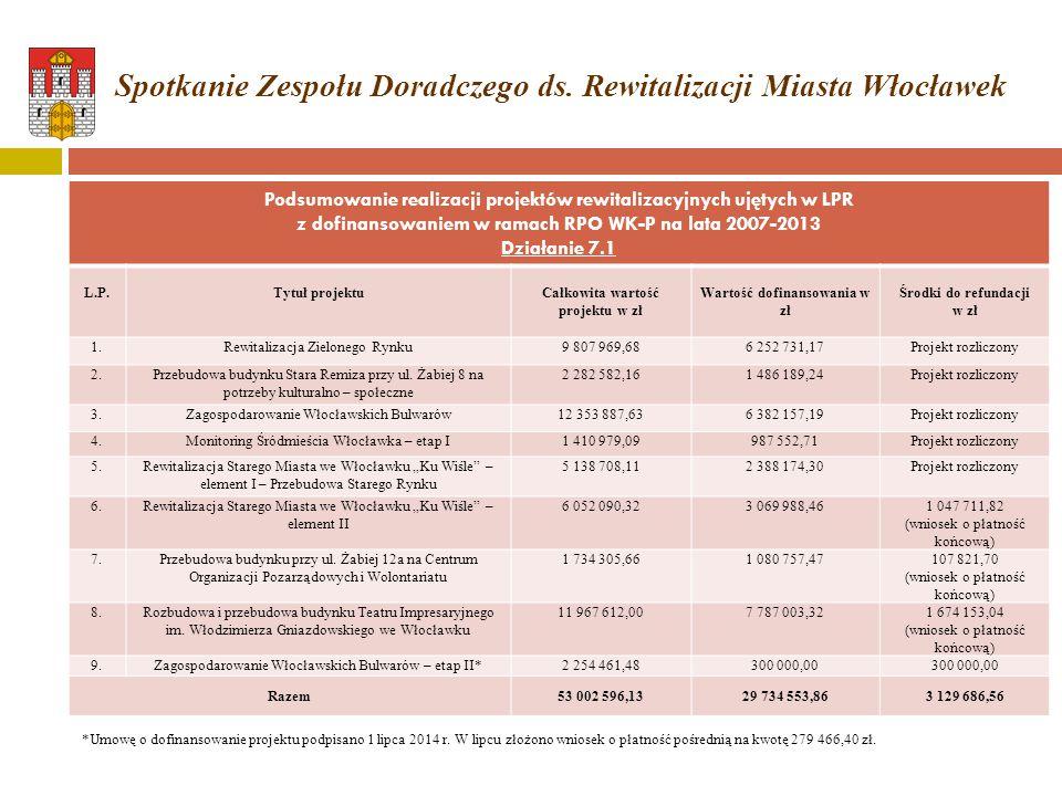 Podsumowanie realizacji projektów rewitalizacyjnych ujętych w LPR z dofinansowaniem w ramach RPO WK-P na lata 2007-2013 Działanie 7.1 L.P.Tytuł projek