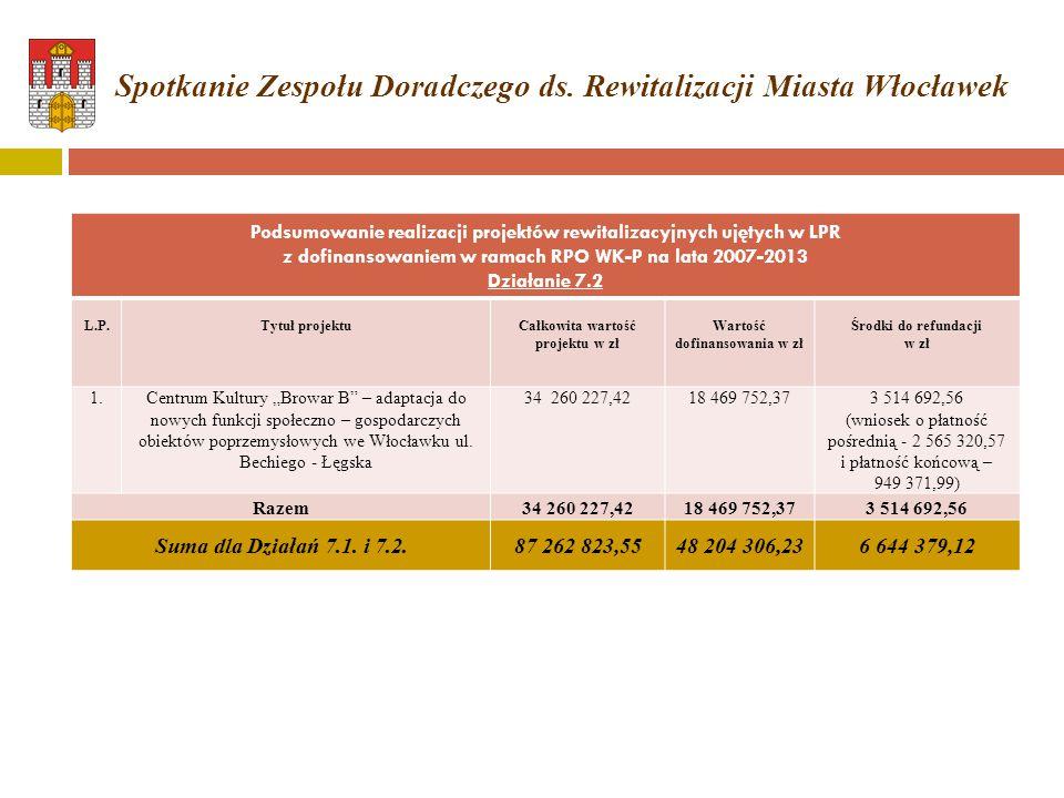 Podsumowanie realizacji projektów rewitalizacyjnych ujętych w LPR z dofinansowaniem w ramach RPO WK-P na lata 2007-2013 Działanie 7.2 L.P.Tytuł projek