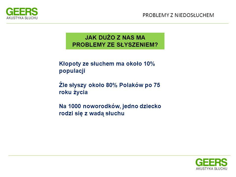 Kłopoty ze słuchem ma około 10% populacji Źle słyszy około 80% Polaków po 75 roku życia Na 1000 noworodków, jedno dziecko rodzi się z wadą słuchu JAK