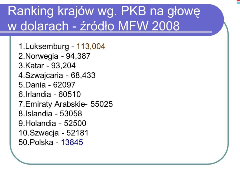 Ranking krajów wg. PKB na głowę w dolarach - źródło MFW 2008 1.Luksemburg - 113,004 2.Norwegia - 94,387 3.Katar - 93,204 4.Szwajcaria - 68,433 5.Dania
