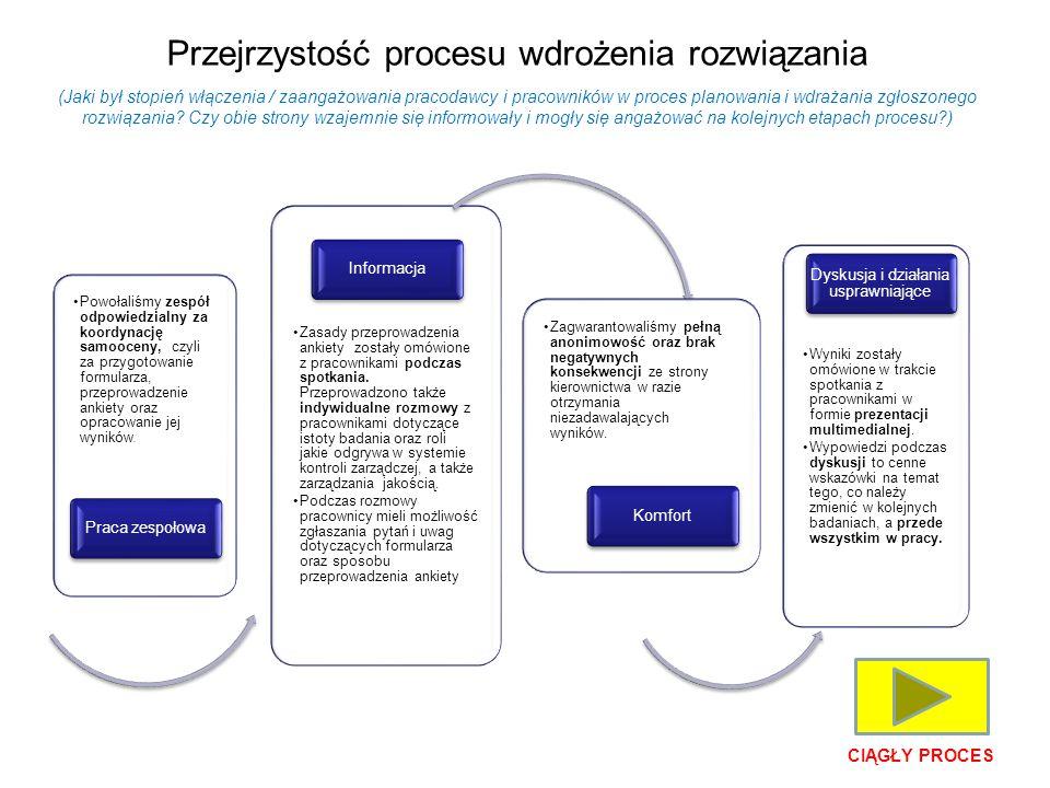 Przejrzystość procesu wdrożenia rozwiązania (Jaki był stopień włączenia / zaangażowania pracodawcy i pracowników w proces planowania i wdrażania zgłoszonego rozwiązania.