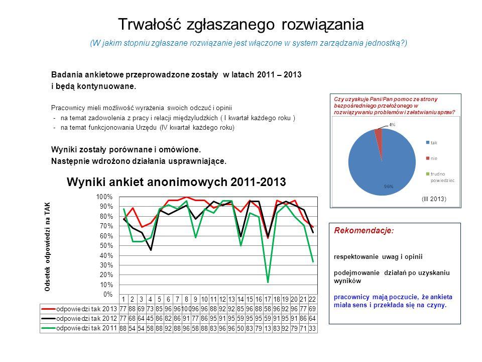 Trwałość zgłaszanego rozwiązania Badania ankietowe przeprowadzone zostały w latach 2011 – 2013 i będą kontynuowane.