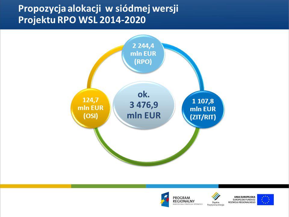 ok. 3 476,9 mln EUR 2 244,4 mln EUR (RPO) 1 107,8 mln EUR (ZIT/RIT) 124,7 mln EUR (OSI) Propozycja alokacji w siódmej wersji Projektu RPO WSL 2014-202