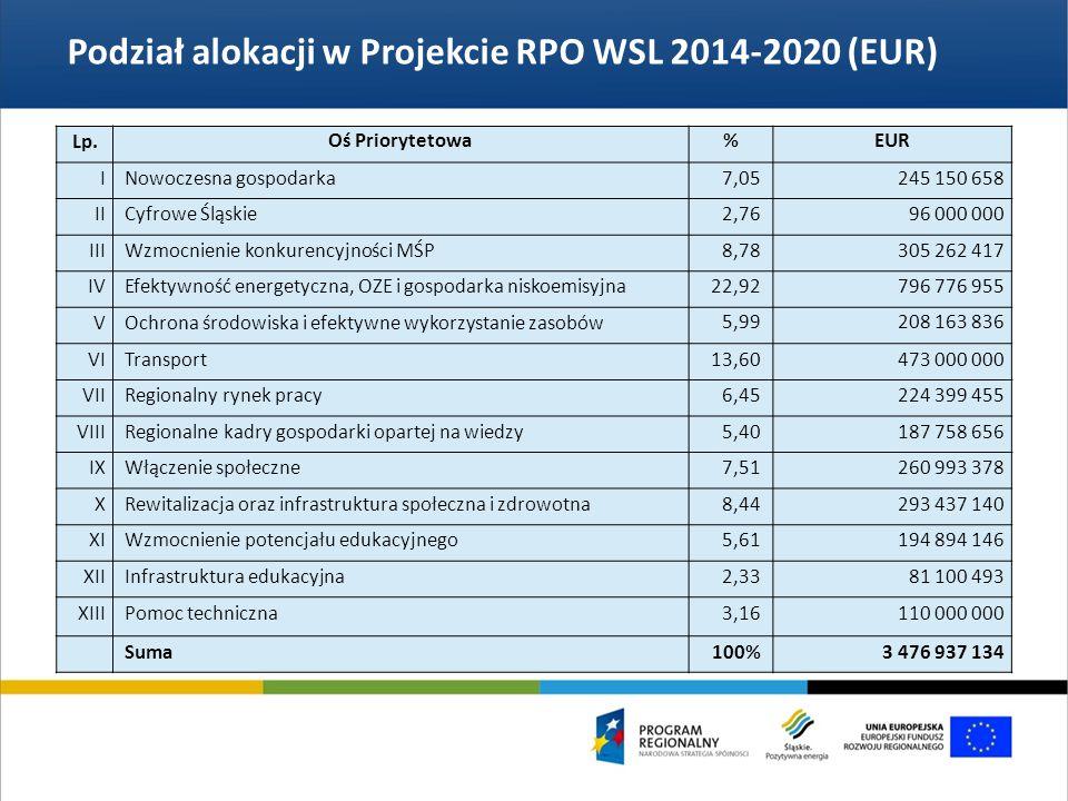 Podział alokacji w Projekcie RPO WSL 2014-2020 (EUR) Lp.Oś Priorytetowa%EUR I Nowoczesna gospodarka7,05245 150 658 II Cyfrowe Śląskie2,7696 000 000 III Wzmocnienie konkurencyjności MŚP8,78305 262 417 IV Efektywność energetyczna, OZE i gospodarka niskoemisyjna22,92796 776 955 V Ochrona środowiska i efektywne wykorzystanie zasobów5,99208 163 836 VI Transport13,60473 000 000 VII Regionalny rynek pracy6,45224 399 455 VIII Regionalne kadry gospodarki opartej na wiedzy5,40187 758 656 IX Włączenie społeczne7,51260 993 378 X Rewitalizacja oraz infrastruktura społeczna i zdrowotna8,44293 437 140 XI Wzmocnienie potencjału edukacyjnego5,61194 894 146 XII Infrastruktura edukacyjna2,3381 100 493 XIII Pomoc techniczna3,16110 000 000 Suma100%3 476 937 134