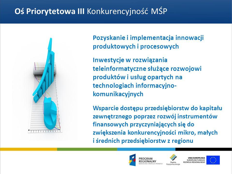 Oś Priorytetowa III Konkurencyjność MŚP Pozyskanie i implementacja innowacji produktowych i procesowych Inwestycje w rozwiązania teleinformatyczne służące rozwojowi produktów i usług opartych na technologiach informacyjno- komunikacyjnych Wsparcie dostępu przedsiębiorstw do kapitału zewnętrznego poprzez rozwój instrumentów finansowych przyczyniających się do zwiększenia konkurencyjności mikro, małych i średnich przedsiębiorstw z regionu