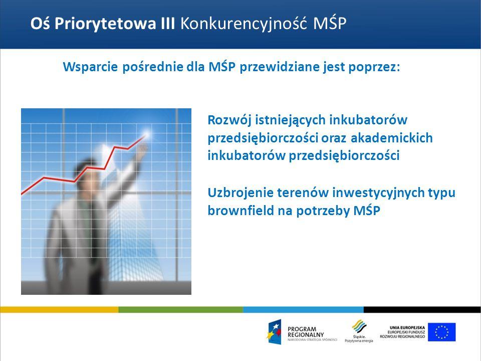 Oś Priorytetowa III Konkurencyjność MŚP Rozwój istniejących inkubatorów przedsiębiorczości oraz akademickich inkubatorów przedsiębiorczości Wsparcie pośrednie dla MŚP przewidziane jest poprzez: Uzbrojenie terenów inwestycyjnych typu brownfield na potrzeby MŚP