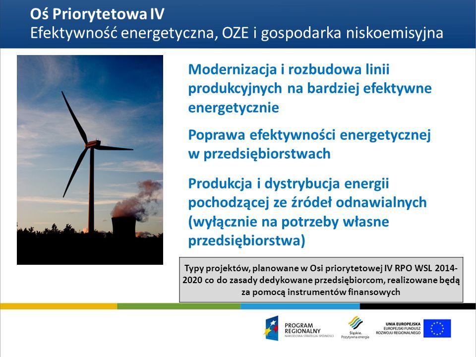 Oś Priorytetowa IV Efektywność energetyczna, OZE i gospodarka niskoemisyjna Modernizacja i rozbudowa linii produkcyjnych na bardziej efektywne energetycznie Poprawa efektywności energetycznej w przedsiębiorstwach Produkcja i dystrybucja energii pochodzącej ze źródeł odnawialnych (wyłącznie na potrzeby własne przedsiębiorstwa) Typy projektów, planowane w Osi priorytetowej IV RPO WSL 2014- 2020 co do zasady dedykowane przedsiębiorcom, realizowane będą za pomocą instrumentów finansowych