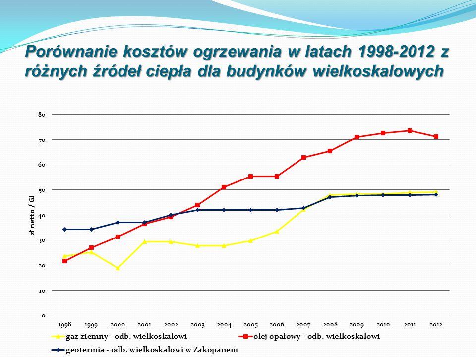 Porównanie kosztów ogrzewania w latach 1998-2012 z różnych źródeł ciepła dla budynków wielkoskalowych