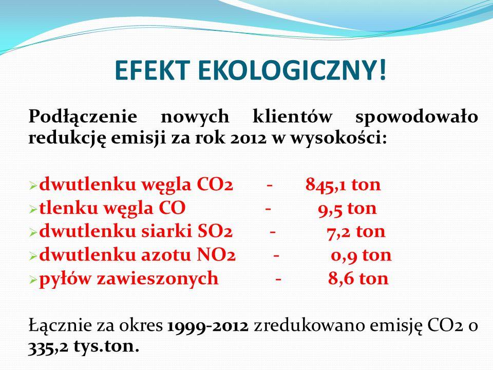 EFEKT EKOLOGICZNY! Podłączenie nowych klientów spowodowało redukcję emisji za rok 2012 w wysokości:  dwutlenku węgla CO2 - 845,1 ton  tlenku węgla C