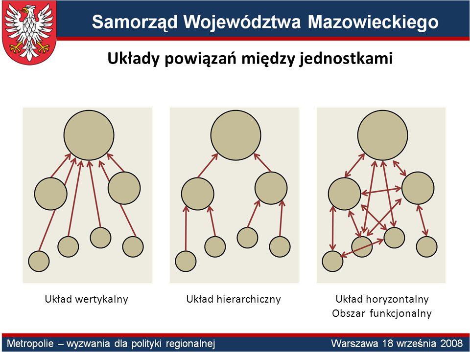 Układy powiązań między jednostkami Układ horyzontalny Obszar funkcjonalny Układ hierarchicznyUkład wertykalny