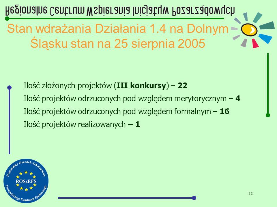 10 Stan wdrażania Działania 1.4 na Dolnym Śląsku stan na 25 sierpnia 2005 Ilość złożonych projektów (III konkursy) – 22 Ilość projektów odrzuconych pod względem merytorycznym – 4 Ilość projektów odrzuconych pod względem formalnym – 16 Ilość projektów realizowanych – 1