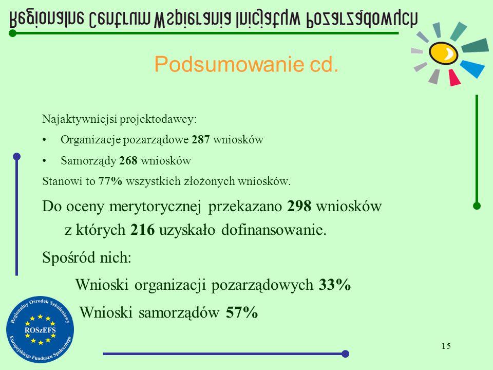 15 Podsumowanie cd. Najaktywniejsi projektodawcy: Organizacje pozarządowe 287 wniosków Samorządy 268 wniosków Stanowi to 77% wszystkich złożonych wnio