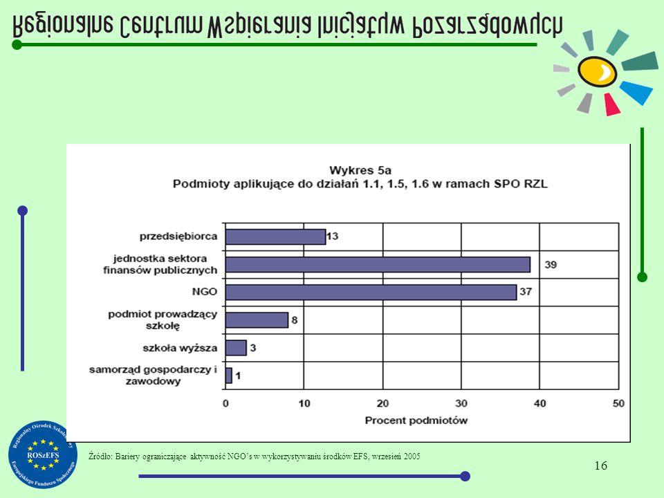 16 Źródło: Bariery ograniczające aktywność NGO's w wykorzystywaniu środków EFS, wrzesień 2005