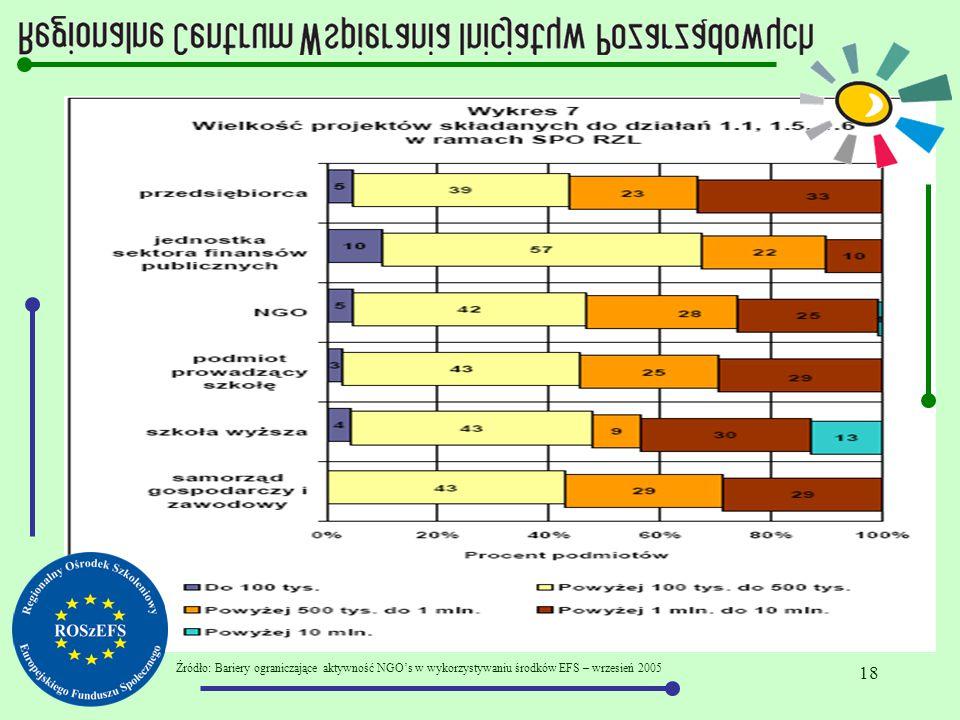 18 Źródło: Bariery ograniczające aktywność NGO's w wykorzystywaniu środków EFS – wrzesień 2005