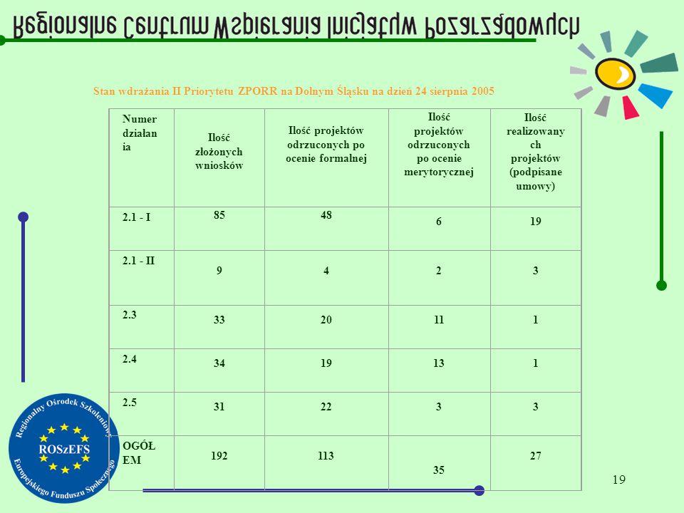 19 Stan wdrażania II Priorytetu ZPORR na Dolnym Śląsku na dzień 24 sierpnia 2005 Numer działan ia Ilość złożonych wniosków Ilość projektów odrzuconych po ocenie formalnej Ilość projektów odrzuconych po ocenie merytorycznej Ilość realizowany ch projektów (podpisane umowy) 2.1 - I 8548 619 2.1 - II 9423 2.3 3320111 2.4 3419131 2.5 312233 OGÓŁ EM 192113 35 27