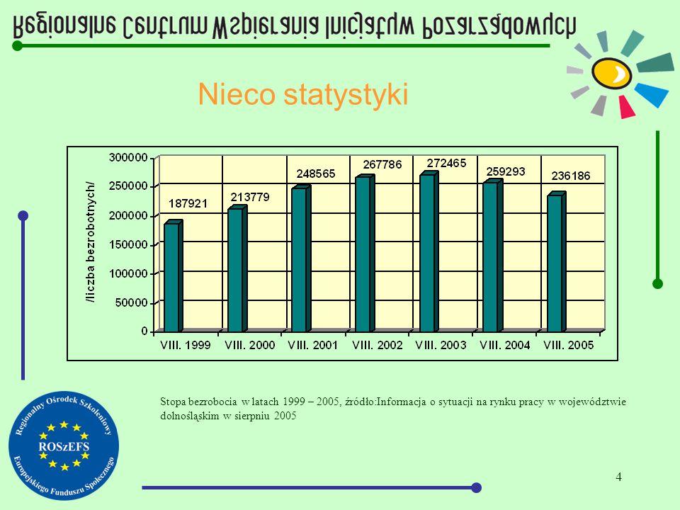5 Nieco statystyki Stopa bezrobocia w latach 2001 – 2005 Dolny Śląsk - Kraj, źródło:Informacja o sytuacji na rynku pracy w województwie dolnośląskim w sierpniu 2005