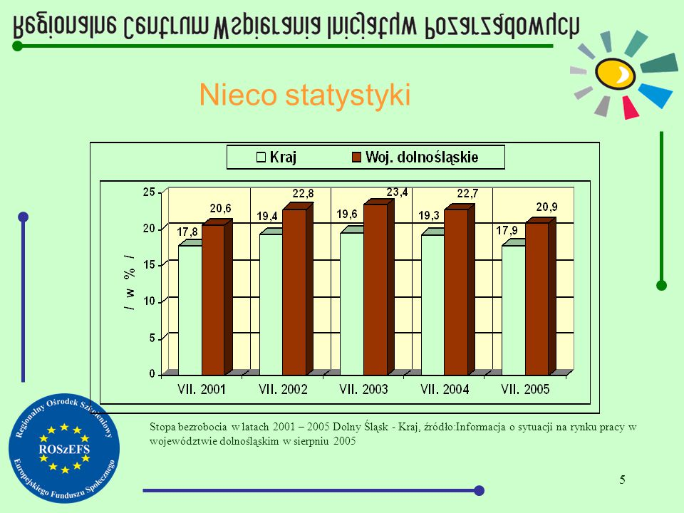 5 Nieco statystyki Stopa bezrobocia w latach 2001 – 2005 Dolny Śląsk - Kraj, źródło:Informacja o sytuacji na rynku pracy w województwie dolnośląskim w